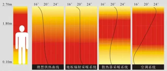 空调 地暖 暖气片温度分布.png