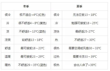 体感温度表.png