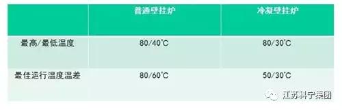 科宁冷凝壁挂炉地暖暖气片明装采暖